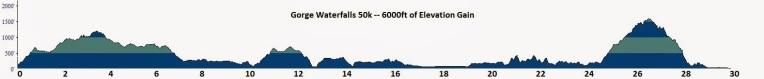2014 Gorge Waterfalls 50k Profile Final