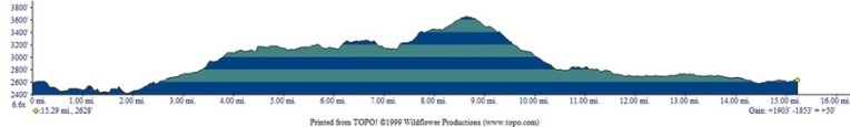 2014 Sun Mountain 25k Elevation Profile