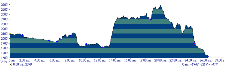 2014 Sunflower Trail Marathon Elevation Profile