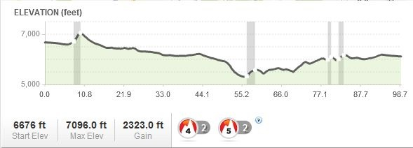 2014 Yellowstone-Tetons 50 mile Endurance Run.jpg Coure Profile