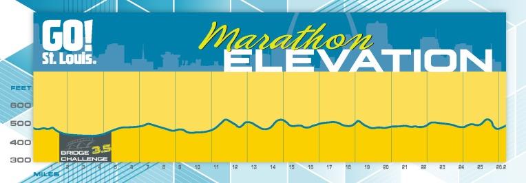 TT50 - 2015-Go St Louis-Marathon-Elevation