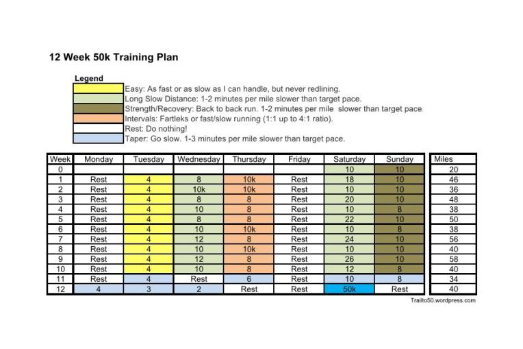 TT50 - 12 Week 50k Training Plan