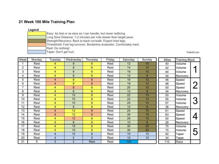 TT50 - 21 Week 100 Mile Training Plan